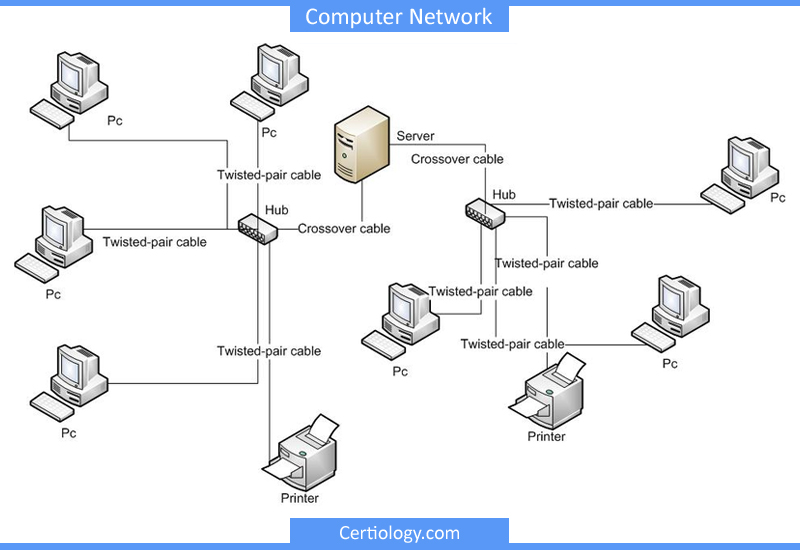 role of computer in business