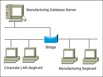 Image result for bridges network device