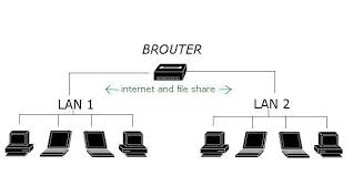 Computer Network Devices - Hub, Switch, Router, Bridges