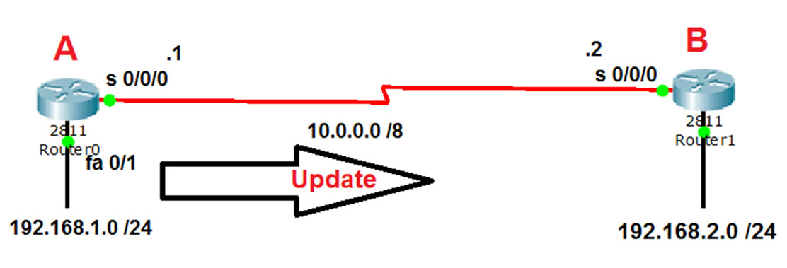 Router A sends an update to Router B