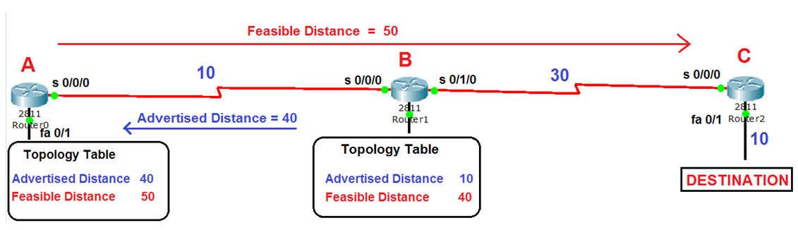Feasible Distance