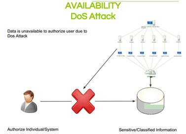Availability-Dos-attack