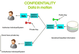 Confidentiality-data-in-motion