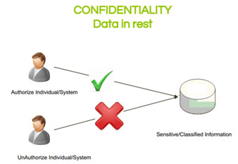 Confidentiality-data-in-rest