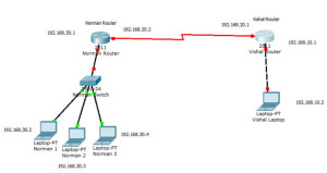 Default-Routing