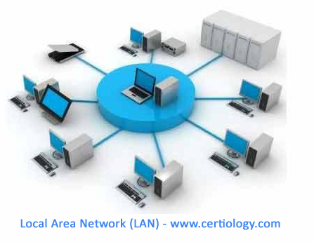 Types of Networks - LAN - WAN - MAN, WLAN, SAN