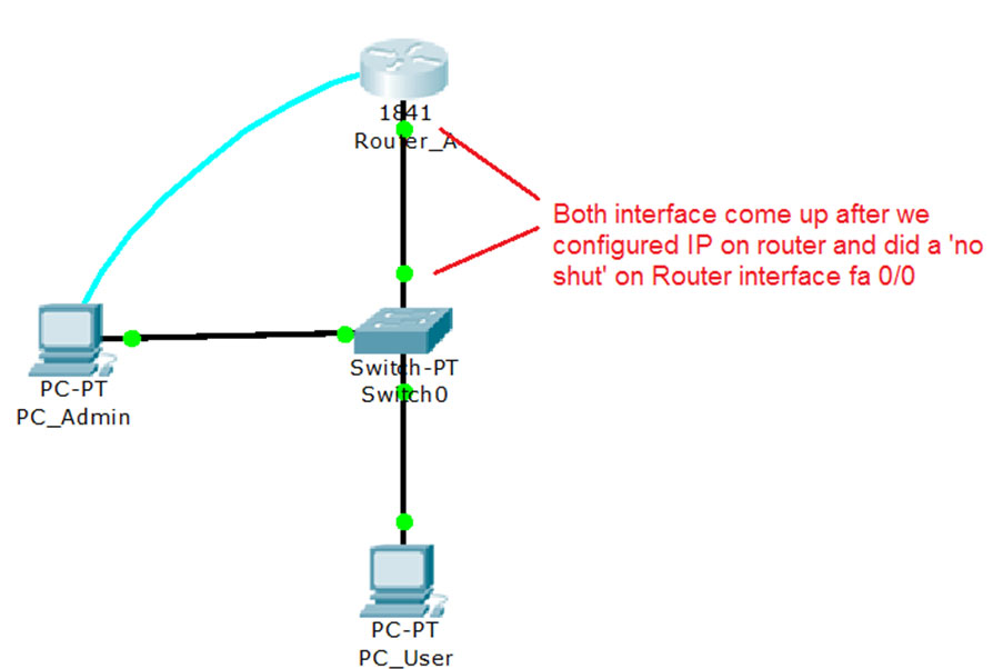 Assigning IP addresses to interfaces