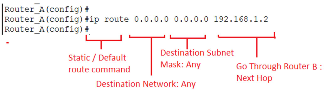 default-route-on-Router-A