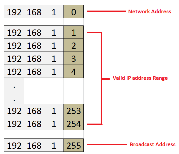 Understanding IP Addresses Tutorial: IP Addressing, Subnet