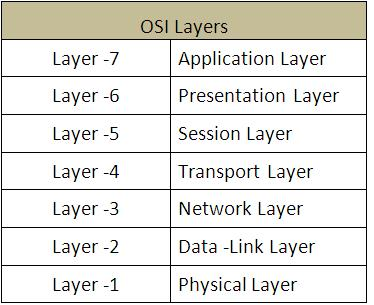 OSI Layers-certiology