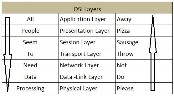 OSI Model-certiology