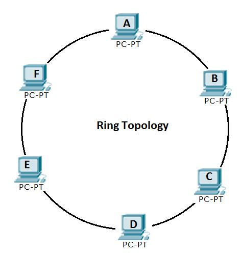Networking basics computer networking basics tutorial for dummies ring topology certiology ccuart Gallery
