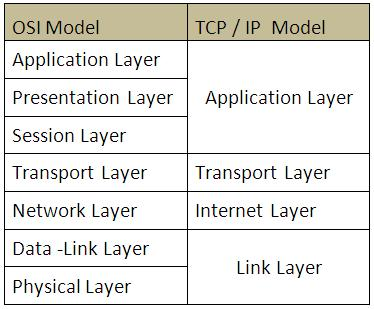TCP IP Model-certoilogy